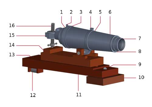 carronade diagram