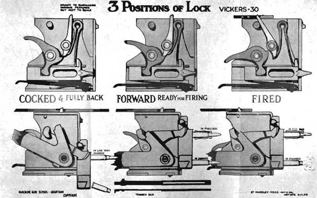 Vickers positions of lock diagram